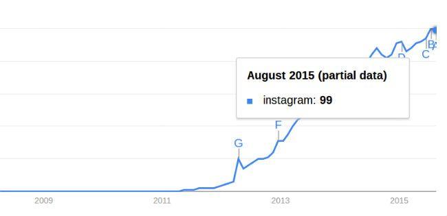 Médias sociaux-statistiques-et-faits-instagram croissance