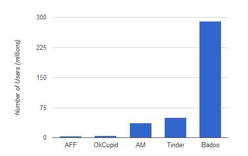 Médias sociaux-stats-et-faits-rencontres-sites