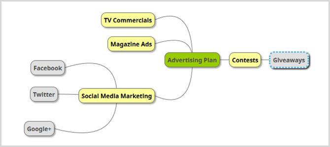 publicité commerciale mind map
