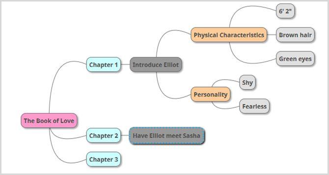 auteur mind map