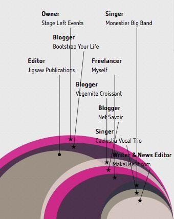 comment faire un infographique