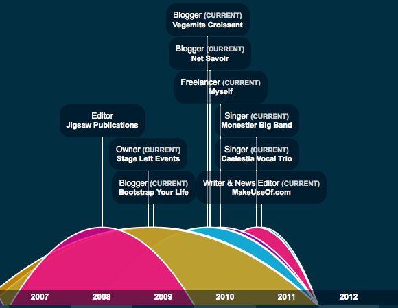 graphiques infographiques