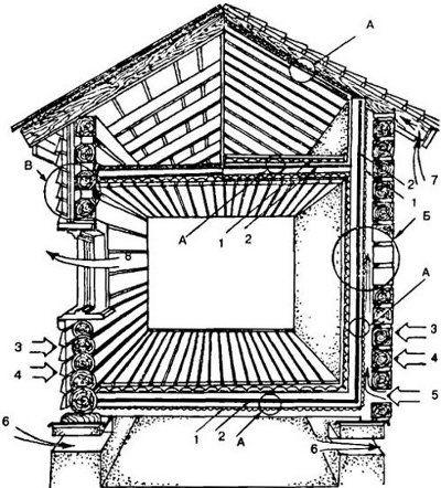 Как устроить теплоизоляцию деревянного дома